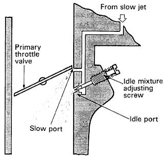 Sistem kerja karburator pada saat kecepatan lambat