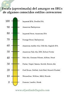 Gráfico con el amargor en IBUs al que suelen llegar algunos de los estilos de cerveza más conocidos