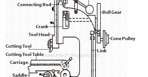 Mechanical Technology: Construction of Slotter Machine