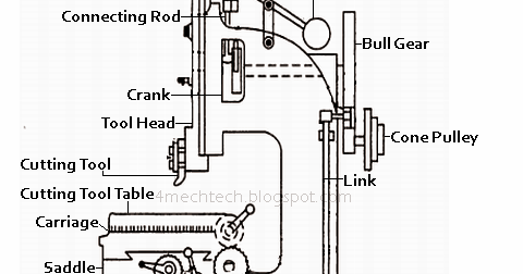 Mechanical Technology: Construction of Slotter Machine