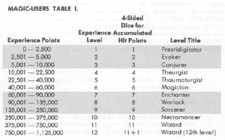 Back in the old ad   days each time  wizard would gain level they new title here  chart also carjacked seraphim titles rh carjackedseraphimspot