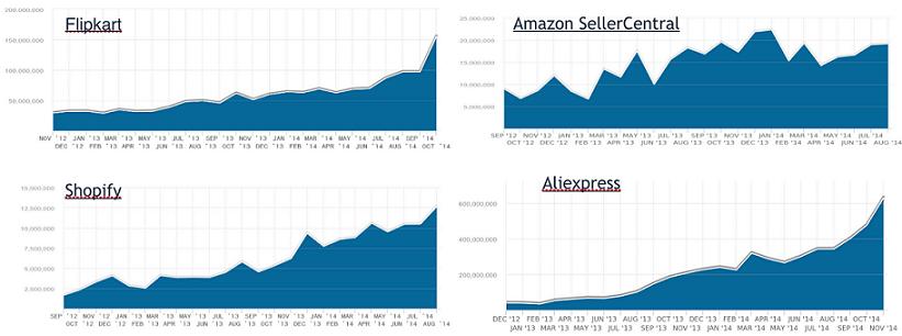 透過數據,讓我們看看2015年全球電商的3個趨勢