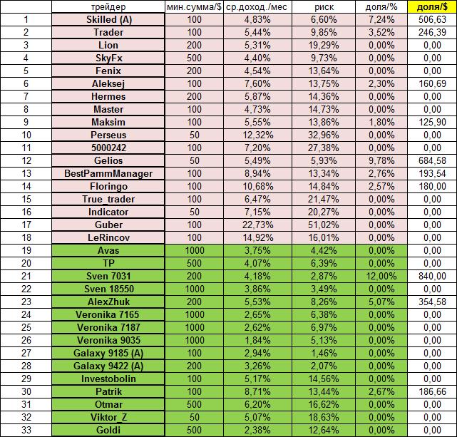 Оптимальный ПАММ-портфель на июль 2014 (1)