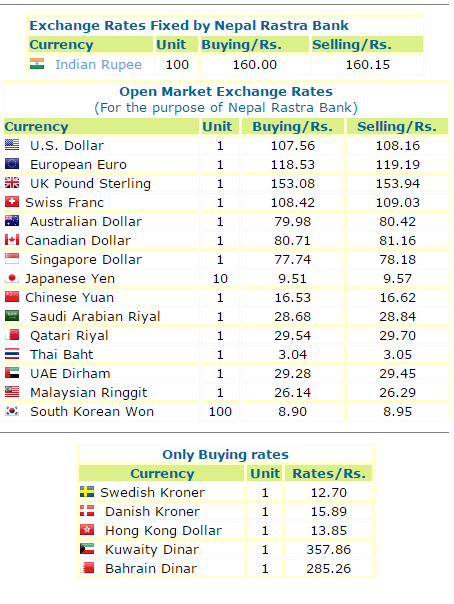 Foreign Exchange Rate For Today, Nepal