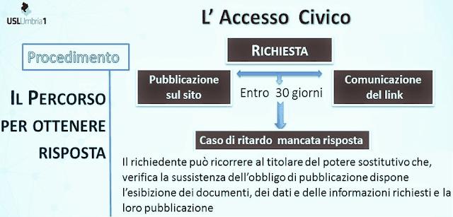 accesso civico e diritto di accesso amministrativo