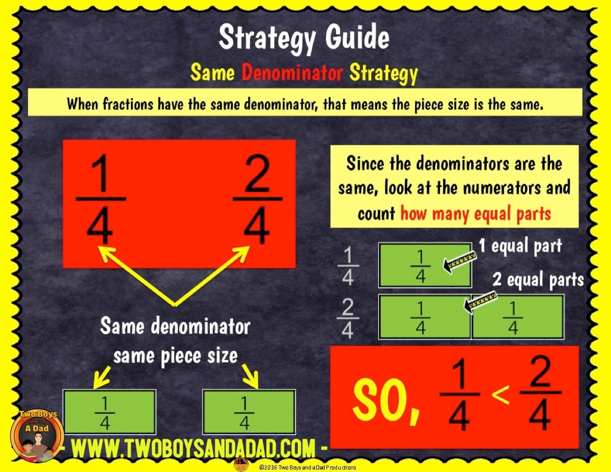 comparing fractions using Google Slides strategy review guide