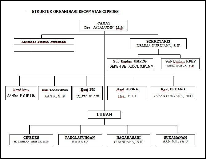 struktur organisasi kecamatan cipedes Struktur Organisasi Kelurahan