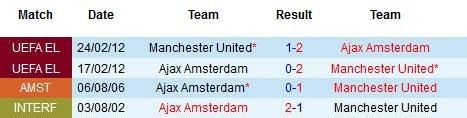 Ajax Amsterdam vs Manchester United