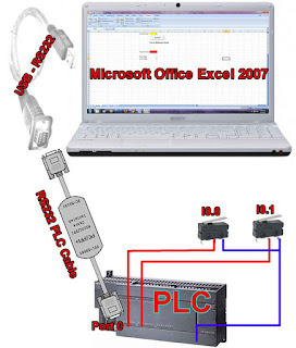 Hardware Connection for PLC and Microsoft Office Excel
