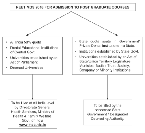 NEET MDS Admission For Post Graduate Programme