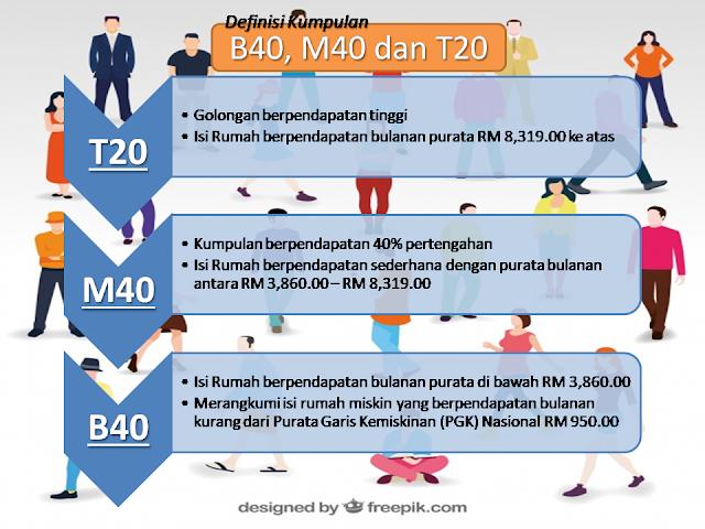 staf perangkaan penang: Maksud B40, M40 dan T20
