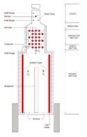 process heater