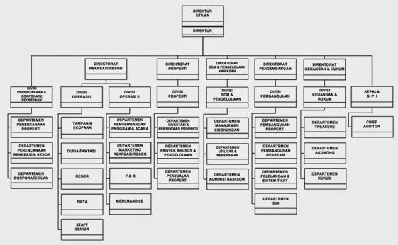 laporan kunjungan industri ke pt pembangunan jaya ancol tbk mei 2015 Struktur Organisasi PT c struktur organisasi