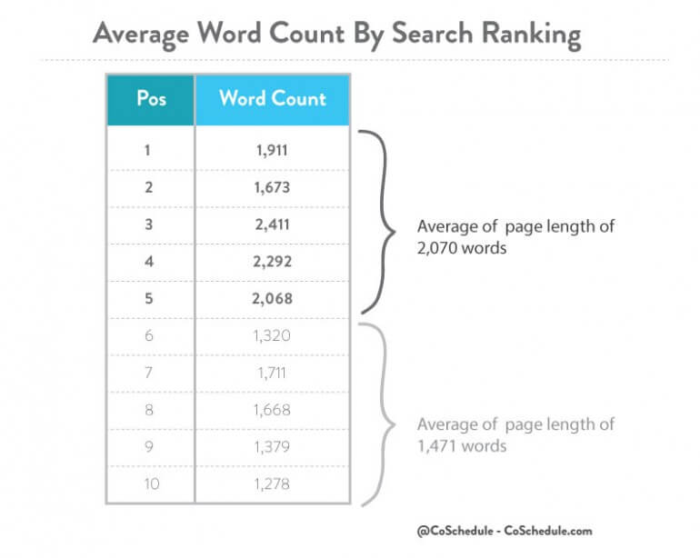 Average-Word-Count-By-Search-Ranking-CoShedule