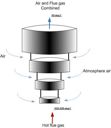 chimney design to decrase the temperature of hot flue gas