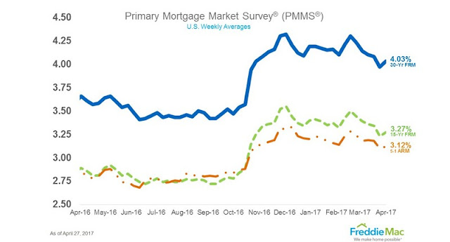 mortgage rates ticking back up