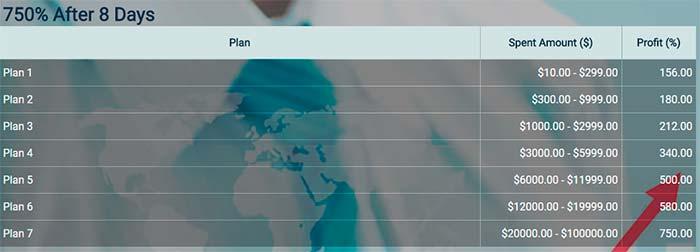Инвестиционные планы Pharmasys 2