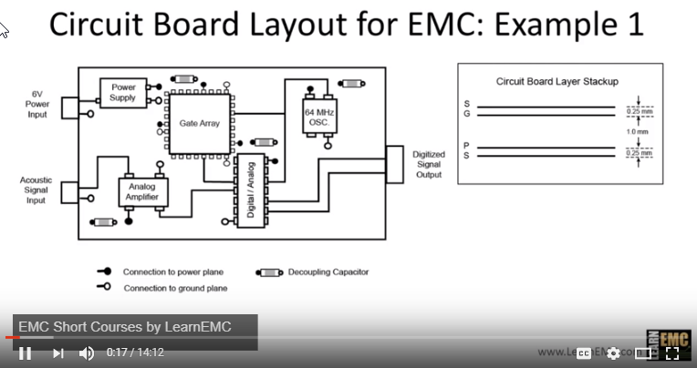 PCB Designer: Circuit Board Layout for EMC: Example 1 - YouTube