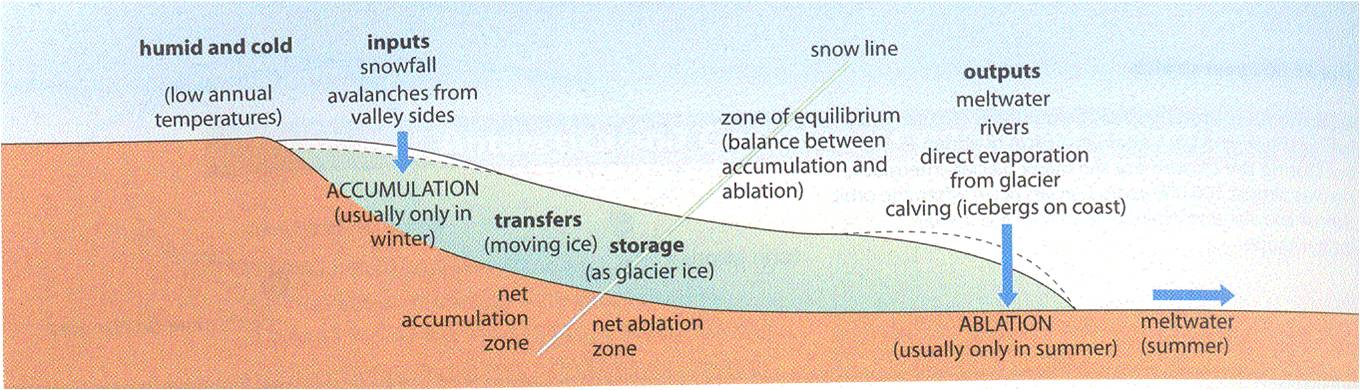 in most mountain glaciers, flow of ice begins with accumulations of ice and  snow exceeding 20 metres