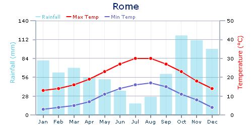 O clima de Roma