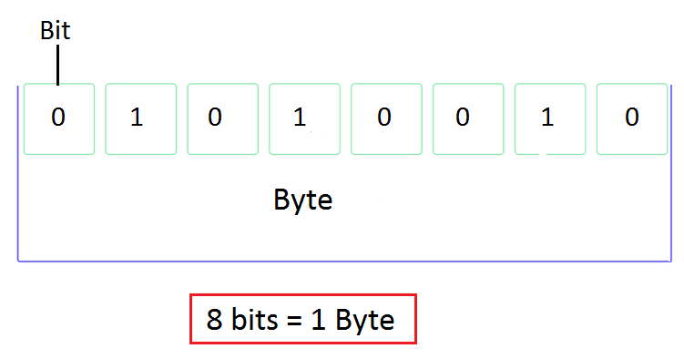 Image result for 1 byte example