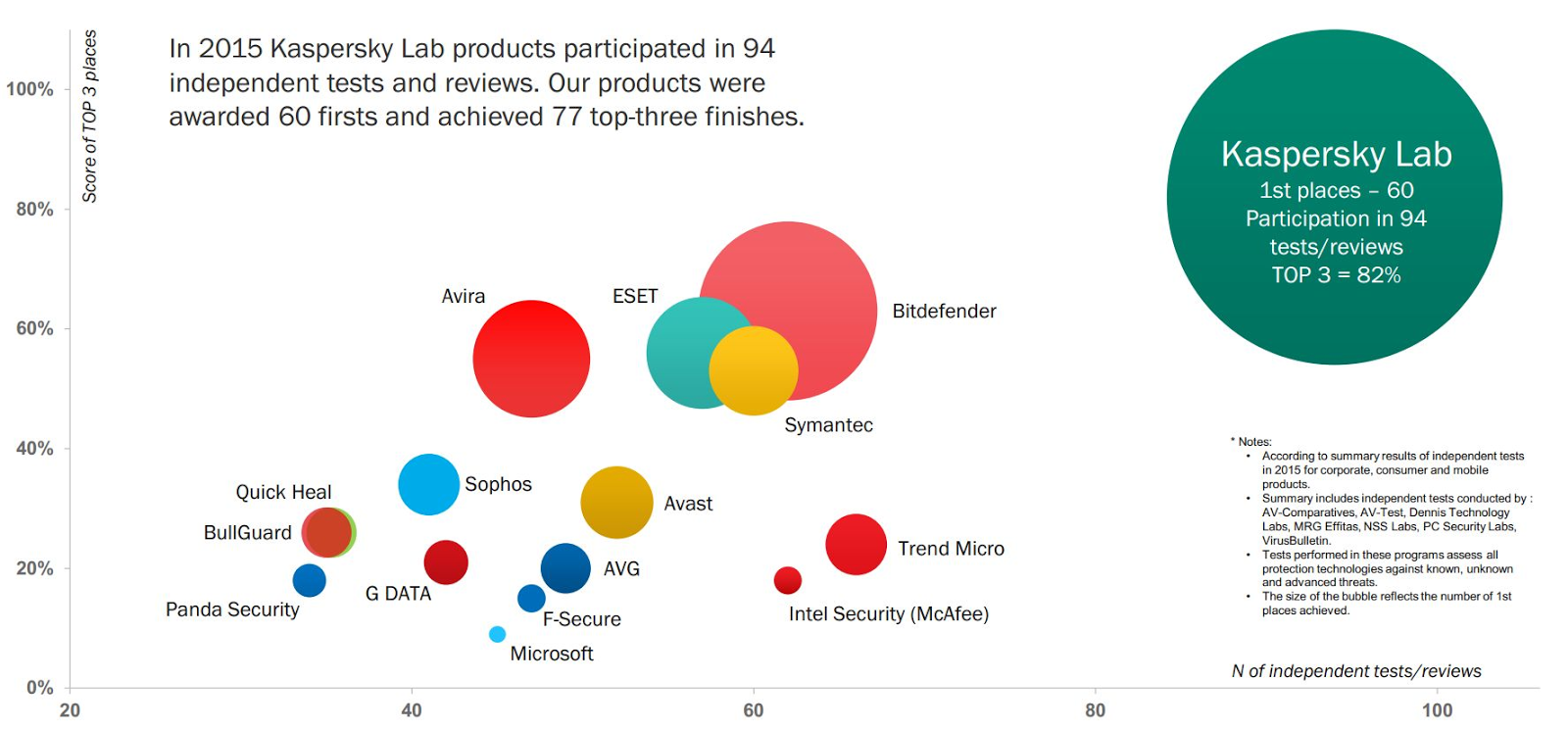 Kaspersky Lab Outperforms the Competition
