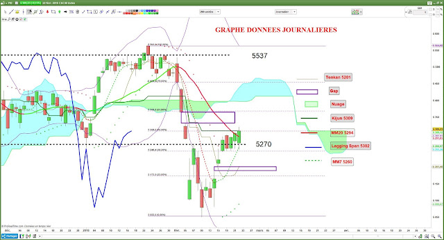 Analyse technique du CAC40 $cac [22/02/1/]