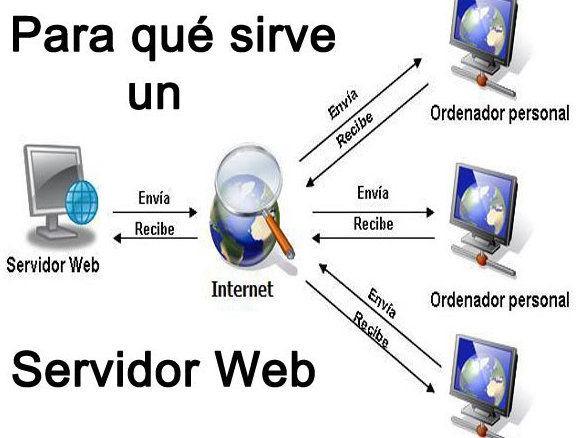 Servidor Web ¿que es y para que sirve?