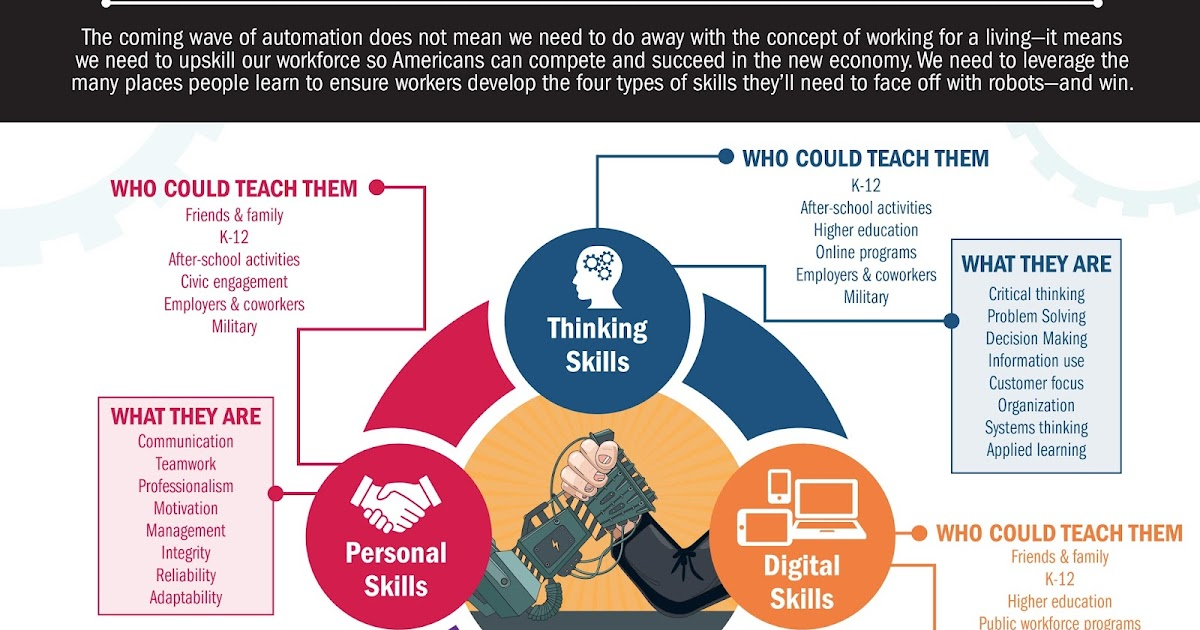 Preparing Learners for the Fourth Industrial Revolution