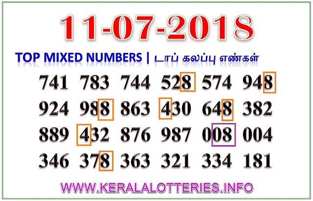 Akshaya AK-353 Mixed Numbers Kerala lottery guessing by keralalotteries