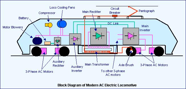 gate2018online in electric diesel locomotive engine working rh gate2018online in locomotive engine diagram Steam Locomotive Parts Diagram