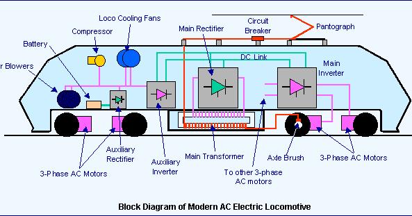 Electric Diesel Locomotive Engine Working PrincipleDiagram – Diagram Of Train Engine