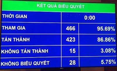 86,86% ĐẠI BIỂU QUỐC HỘI TÁN THÀNH - LUẬT AN NINH MẠNG ĐƯỢC THÔNG QUA