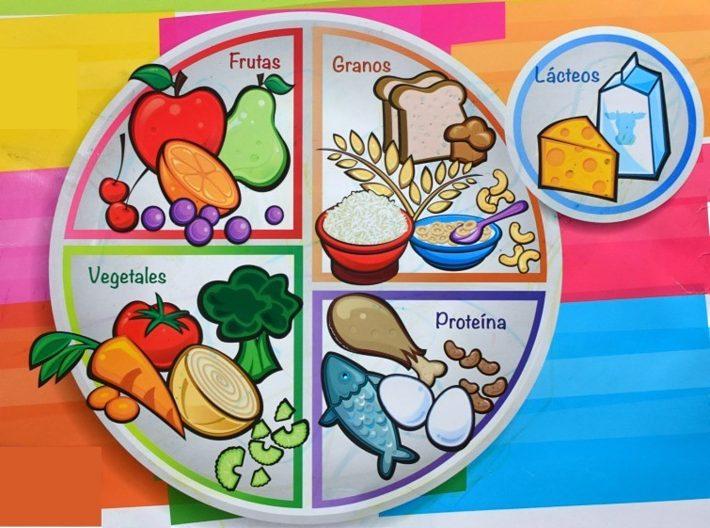 Gráfico del grupo de los alimentos