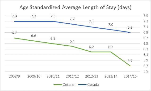 Ontario age standardized length of inpatient stay declining -- and far shorter than Canadian LOS