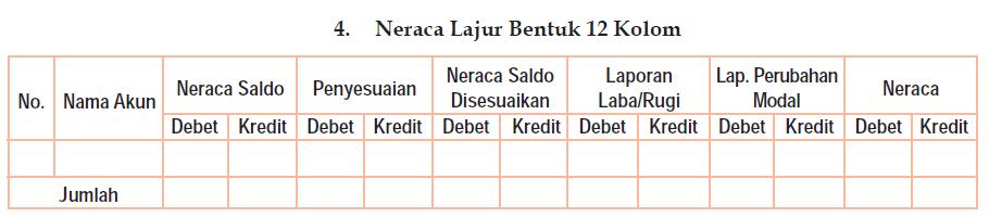 Neraca Lajur (Work Sheet) 12 kolom