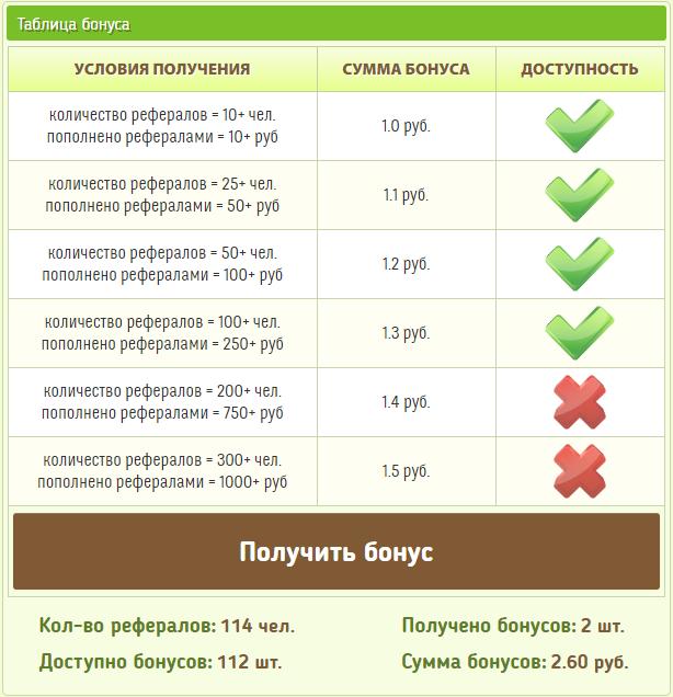 Таблица бонуса