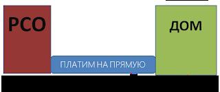 Госдума окончательно приняла закон по оплате по прямым договорам с ресурсоснабжающими компаниями