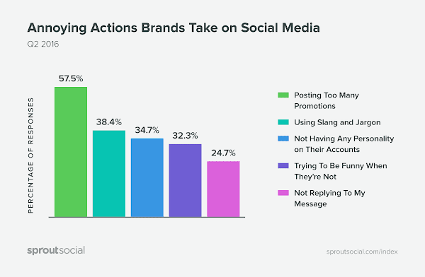 Acciones-irritantes-de-las-marcas-en-las-redes-sociales