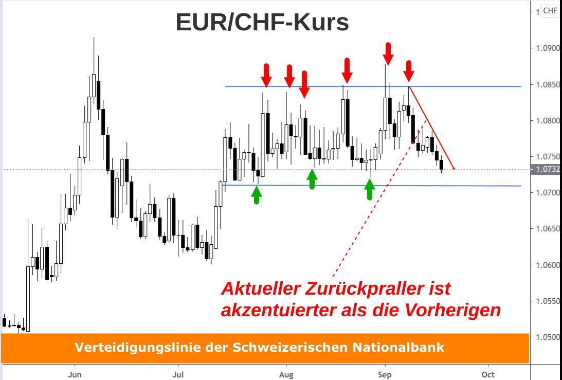 Euro-Franken-Kursverlauf signalisiert für Oktober 2020 eine große Bewegung