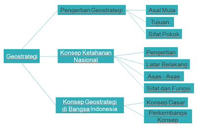 Peta konsep geostrategi
