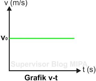 Grafik Hubungan Kecepatan Terhadap Waktu (Grafik v-t)