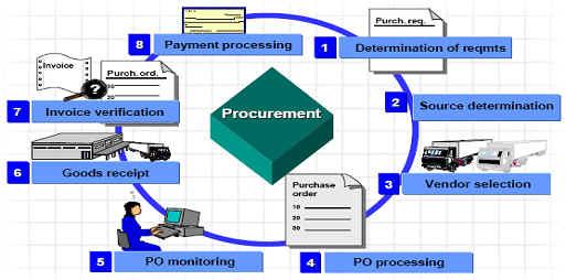 SAP Gallery: SAP Procurement Process Flow