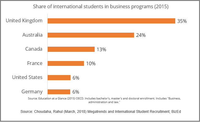How international enrollment differs by country of destinations for business education MBA