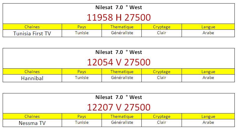 Top Five Cnn Arabic Frequency Nilesat 2017 - Circus