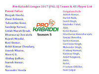 PKL Season 5 All Teams Squad,Pro Kabaddi League 2017 PKL 5 Teams & All Player List,all team players,Pro Kabaddi League 2017 team schedule,Pro Kabaddi League 5 2017,Pro Kabaddi League 2017 schedule,Pro Kabaddi League 5 2017 fixture & time table,match detail,player list,all indian palyer,all foreign player,local time,venue,place,all team squad player list,Pro Kabaddi League 2017 season 5,highest paid player,sold player,unslod player,pkl 5 player auction PKL Season 5 All Teams Squad   Teams:  Puneri Paltan, Bengaluru Bulls, Dabang Delhi, Gujarat, Haryana, Jaipur Pink Panthers, Patna Pirates, Tamil Nadu, Telugu Titans, Uttar Pradesh, U Mumba, Bengal Warriors,