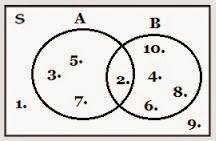 Heni setyanti matematikawan tersebut adalah john venn diagram venn dapat diartikan sebagai sebuah diagram yang didalamnya terdapat seluruh kemungkinan hubungan logika ccuart Gallery
