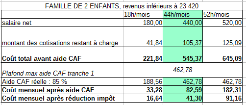 aide caf 16 heures