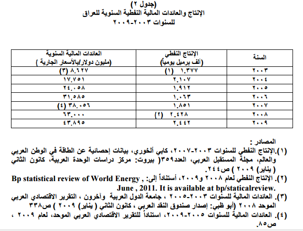 الانتاج والعائدات المالية النفطية السنوية للعراق للسنوات 2003-2009