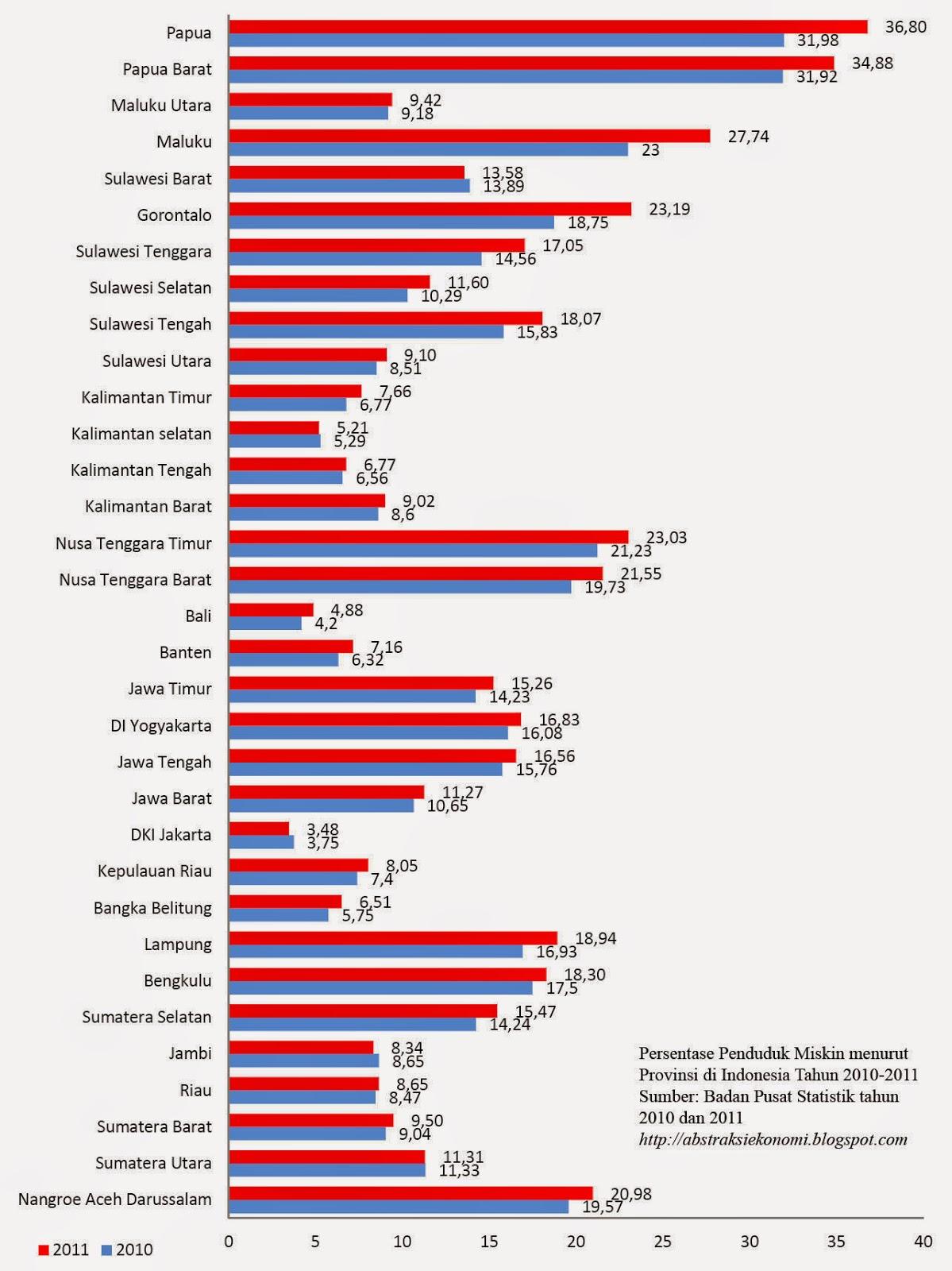 Persentase Penduduk Miskin menurut Provinsi di Indonesia Tahun 2010-2011